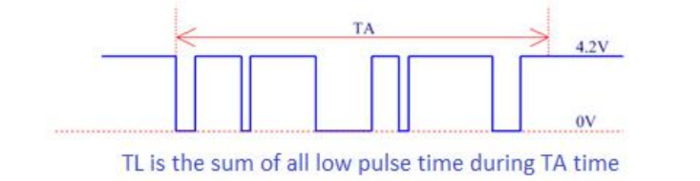 The relationship between low pulse time and dust concentration