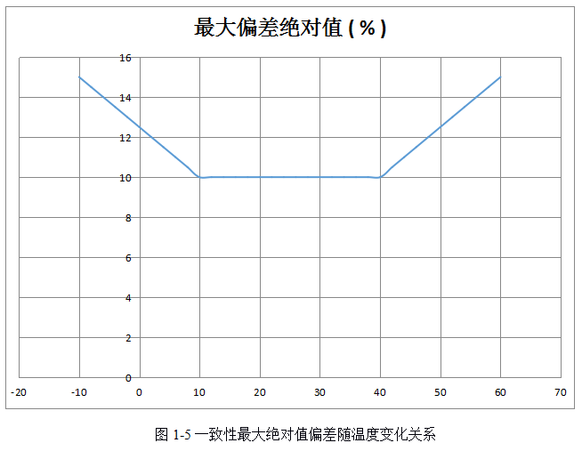 Consistency maximum absolute deviation as a function of temperature