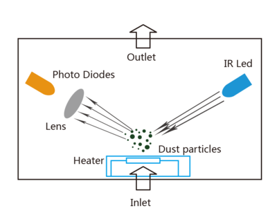Laser dust sensor Schematic diagram