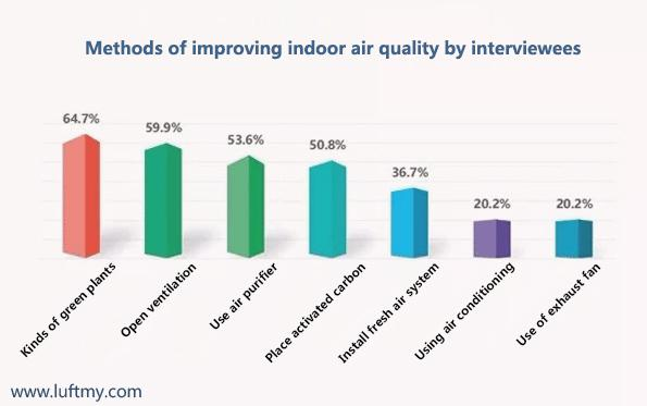 Methods of daily improvement of indoor air quality