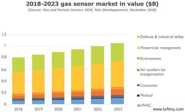 Gas sensor market size from 2018 to 2023