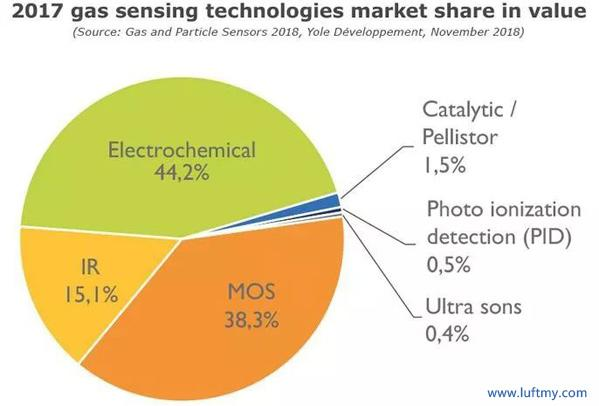 Market share of gas sensing technology in 2017