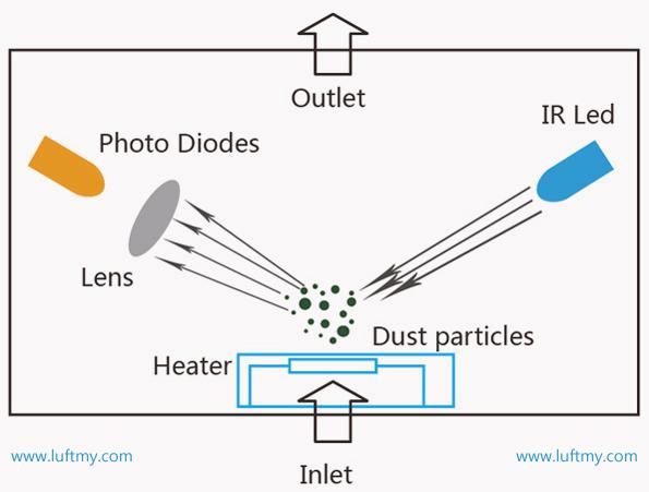 Working principle of infrared dust PM2.5 sensor