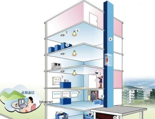 Application of dust sensor in intelligent building control system